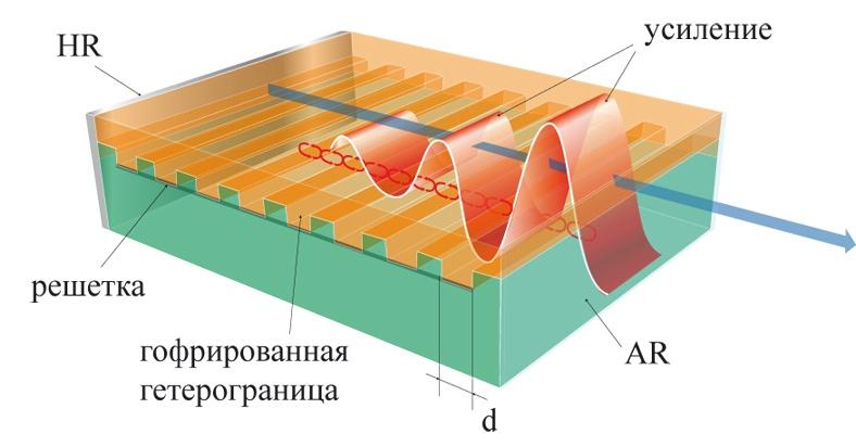 Как создавались полупроводниковые лазеры. Часть II - 9