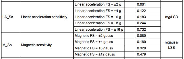Самодиагностика МЕМС акселерометра, гироскопа и компаса (self test) - 7