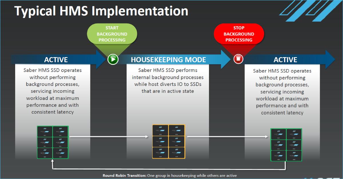 OCZ Storage Solutions анонсирует технологию Host Managed SSD в моделях Saber 1000 - 3