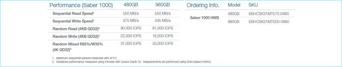OCZ Storage Solutions анонсирует технологию Host Managed SSD в моделях Saber 1000 - 4