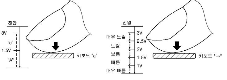Samsung патентует технологию, аналогичную Apple Force Touch