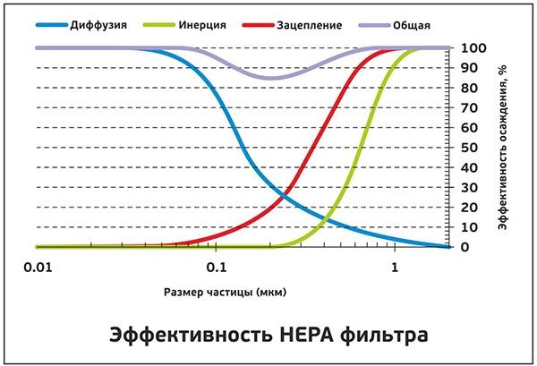 Что такое HEPA-фильтр: принципы работы и неочевидные факты - 11