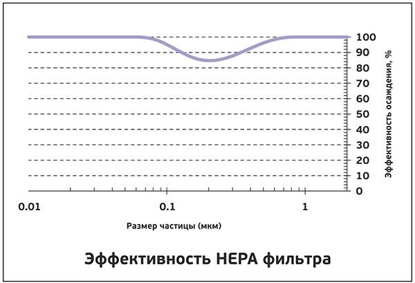 Что такое HEPA-фильтр: принципы работы и неочевидные факты - 4