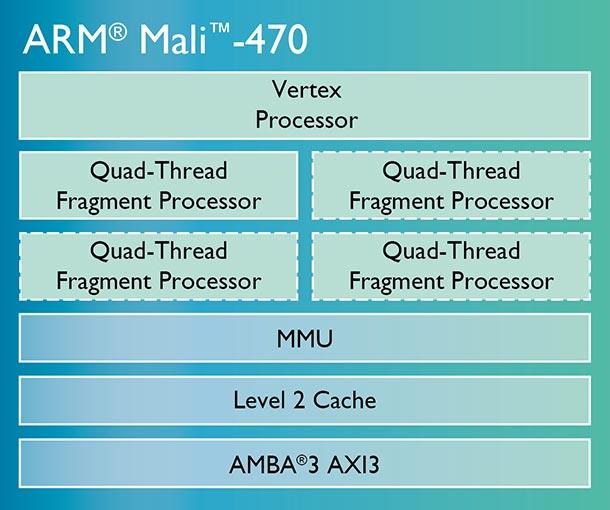 GPU ARM Mali-470 предназначен для носимой электроники и интернета вещей