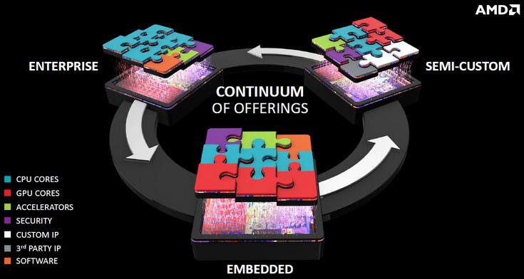 AMD может разработать для Apple заказные процессоры