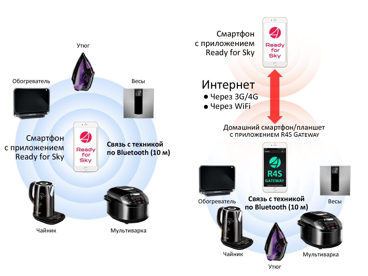 Восстание машин: умные интернет-чайники и интернет-утюги наступают - 11