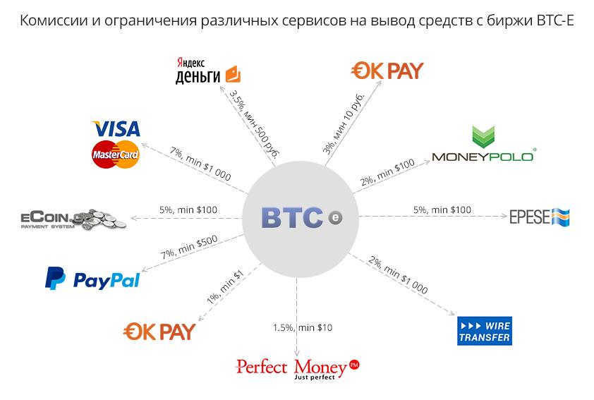 Гиганты прошлого, маленькие русские и китайские драконы: обзор крупнейших мировых биткоин-бирж - 2