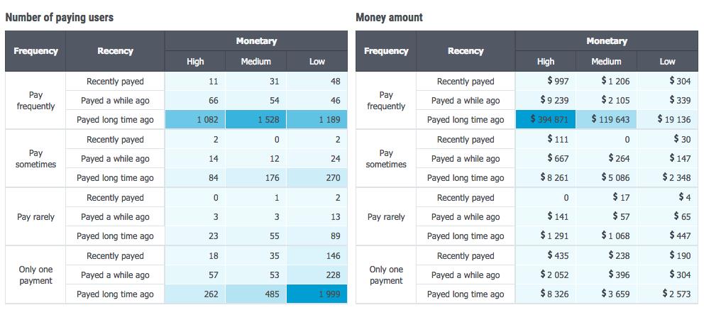 Как анализировать платящих пользователей. Часть 1 — RFM-анализ - 2
