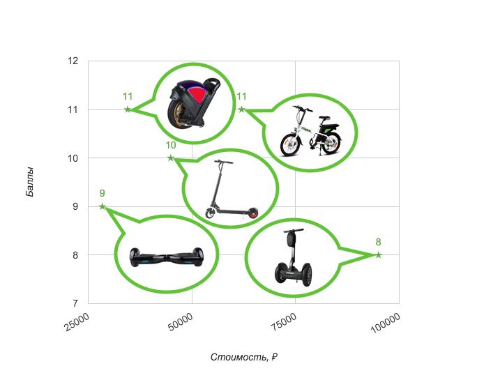 Пять доступных электроскутеров из Поднебесной - 1