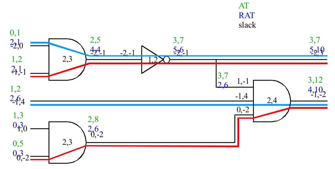 Статический временной анализ demystified - 4