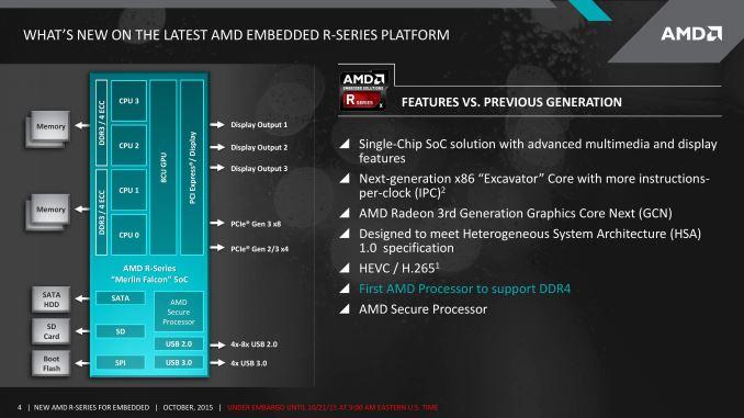 Новые встраиваемые платформы AMD поддерживают DDR4