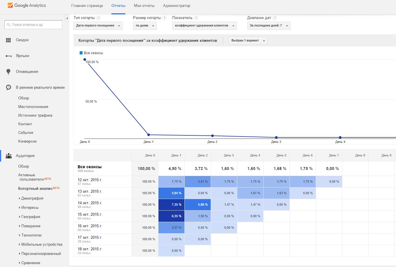 Анализируют все! Доступный Google Analytics - 2