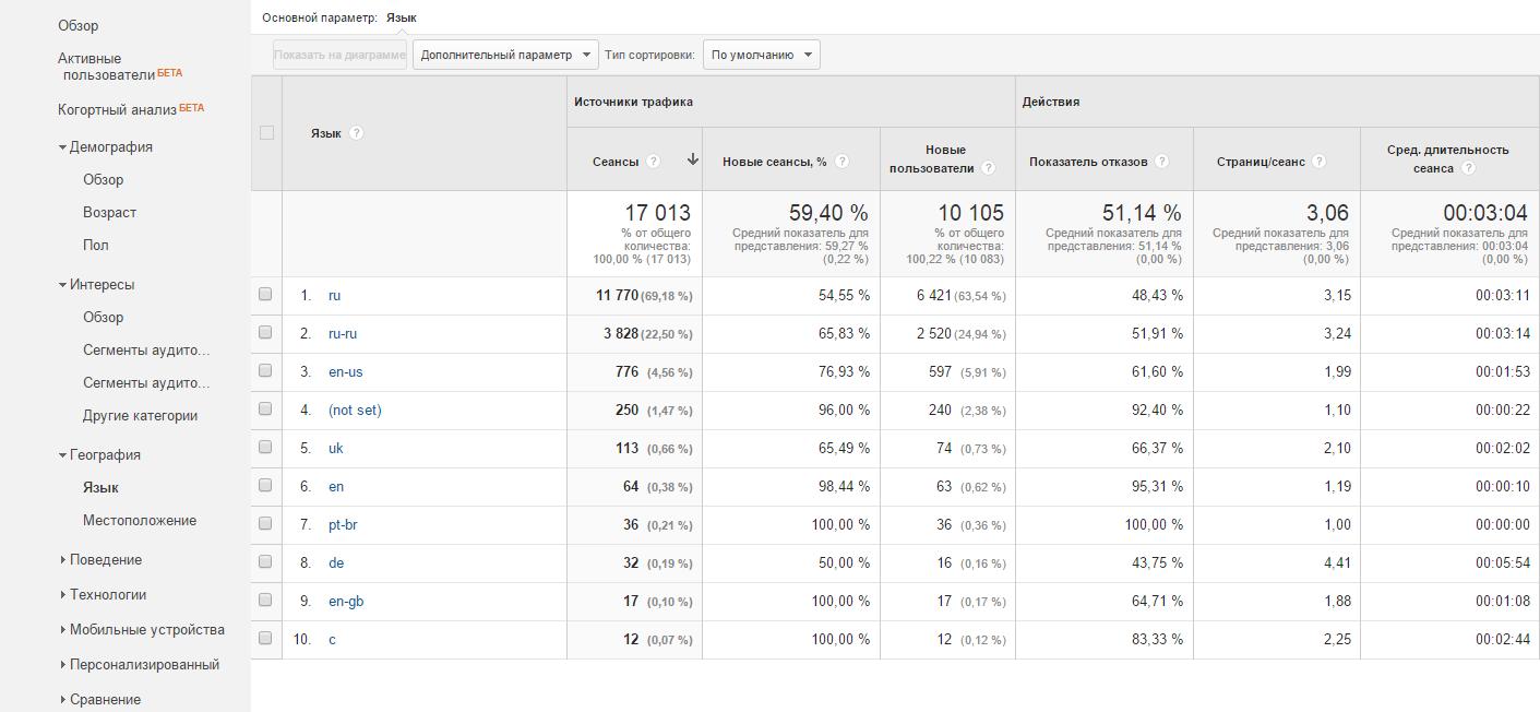 Анализируют все! Доступный Google Analytics - 3