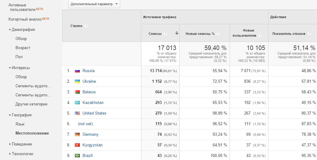 Анализируют все! Доступный Google Analytics - 4