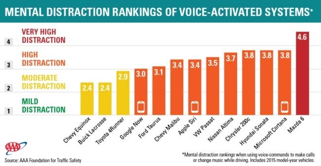 Голосовые помощники отвлекают водителя сильнее, чем простые разговоры по телефону