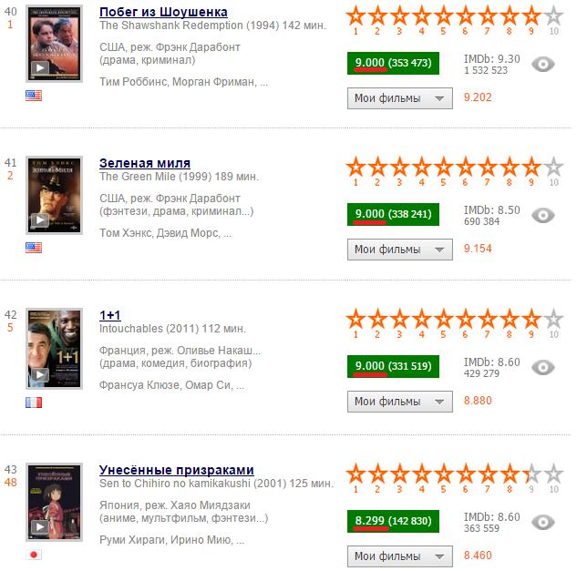 Новый алгоритм расчета рейтинга «Кинопоиска» отдает предпочтение фильмам с платным просмотром. Мини-расследование - 3