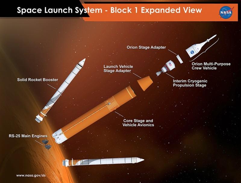 Сверхтяжёлая ракета-носитель SLS утверждена и отправлена в производство - 3