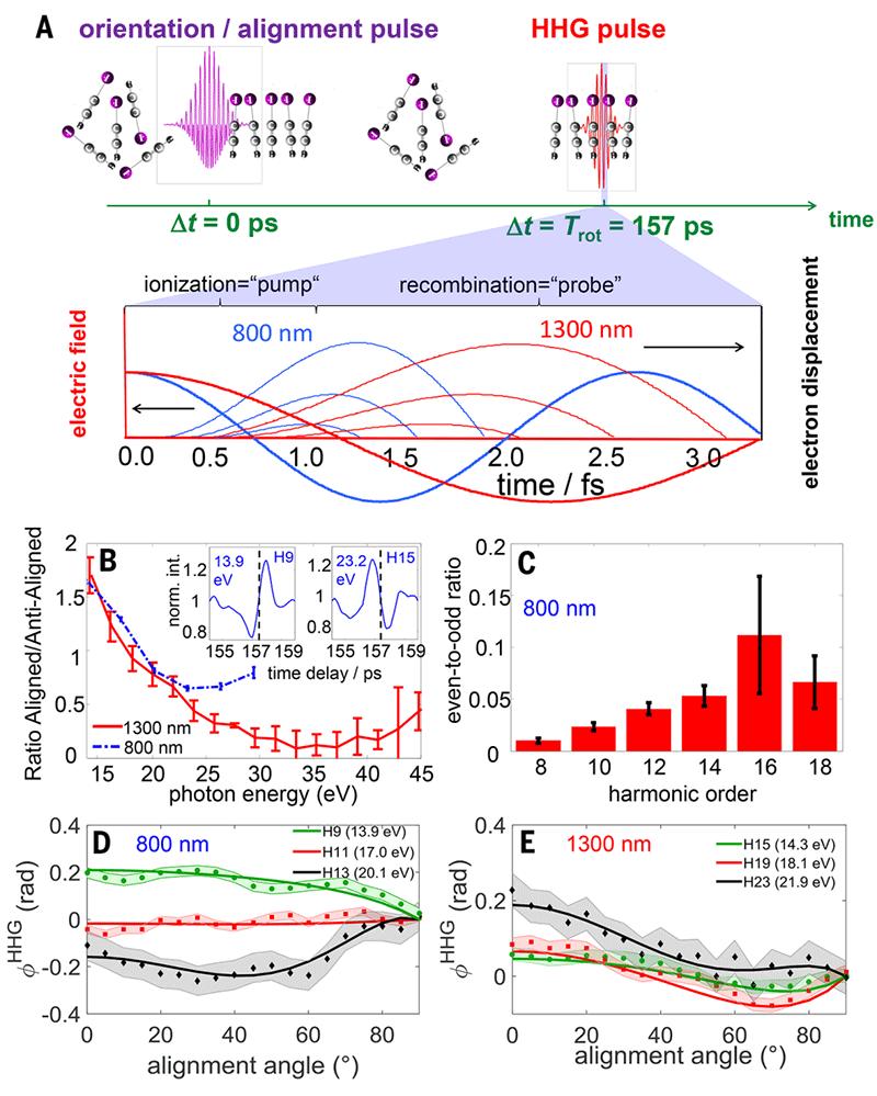 Движением отдельных электронов в молекуле можно управлять - 2