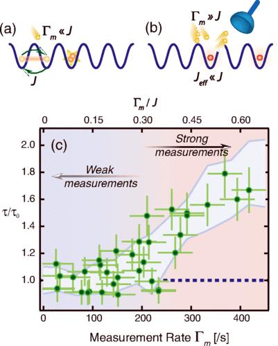 Эффект Зенона подтверждён: атомы не двигаются, если на них смотреть - 2