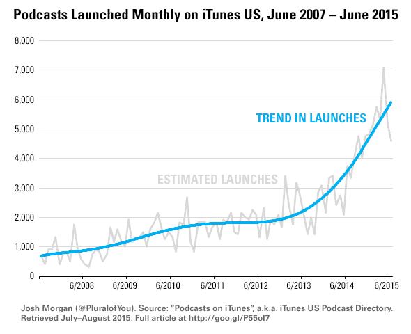 Как изменился подкастинг за последние десять лет - 5