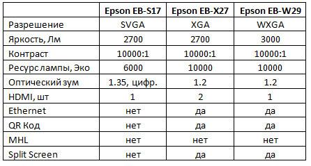 Проекторы Epson в образовании – Часть 2 - 14