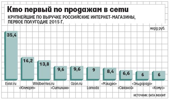 Data Insight: Exist.ru — крупнейший интернет-магазин рунета - 2