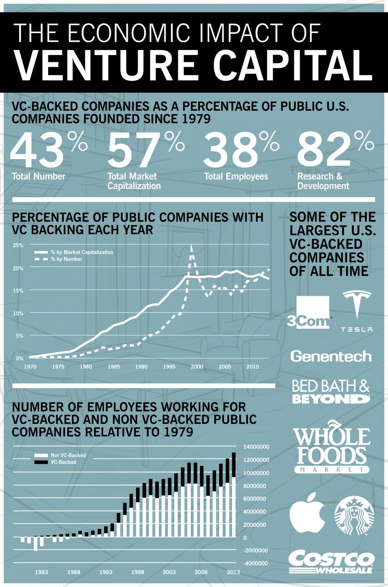 Инфографика Стнэнфордский университет