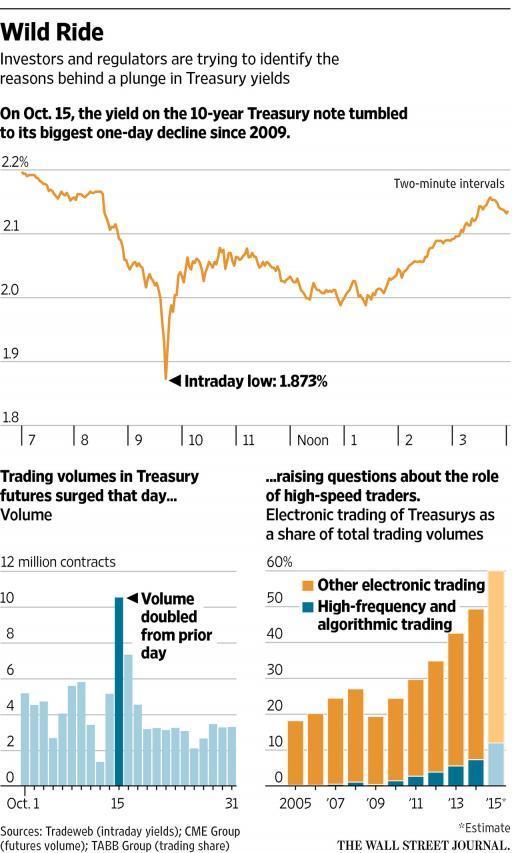 Раcследование: Как 15 октября 2014 года высокочастотные трейдеры обвалили рынок казначейских облигаций США и манипулировали им - 2