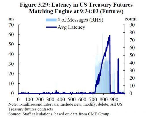 Раcследование: Как 15 октября 2014 года высокочастотные трейдеры обвалили рынок казначейских облигаций США и манипулировали им - 3