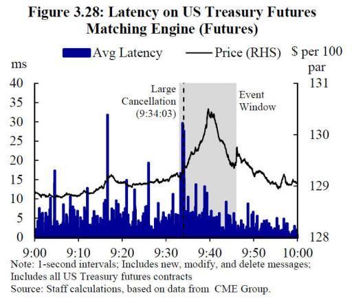 Раcследование: Как 15 октября 2014 года высокочастотные трейдеры обвалили рынок казначейских облигаций США и манипулировали им - 4