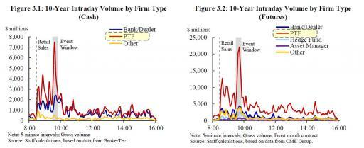 Раcследование: Как 15 октября 2014 года высокочастотные трейдеры обвалили рынок казначейских облигаций США и манипулировали им - 5