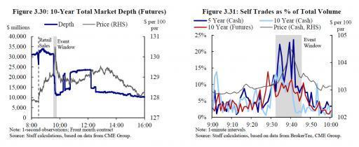 Раcследование: Как 15 октября 2014 года высокочастотные трейдеры обвалили рынок казначейских облигаций США и манипулировали им - 6