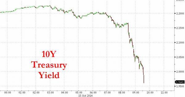 Раcследование: Как 15 октября 2014 года высокочастотные трейдеры обвалили рынок казначейских облигаций США и манипулировали им - 1