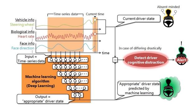Mitsubishi Electric представила технологию, которая будет следить за внимательностью водителя
