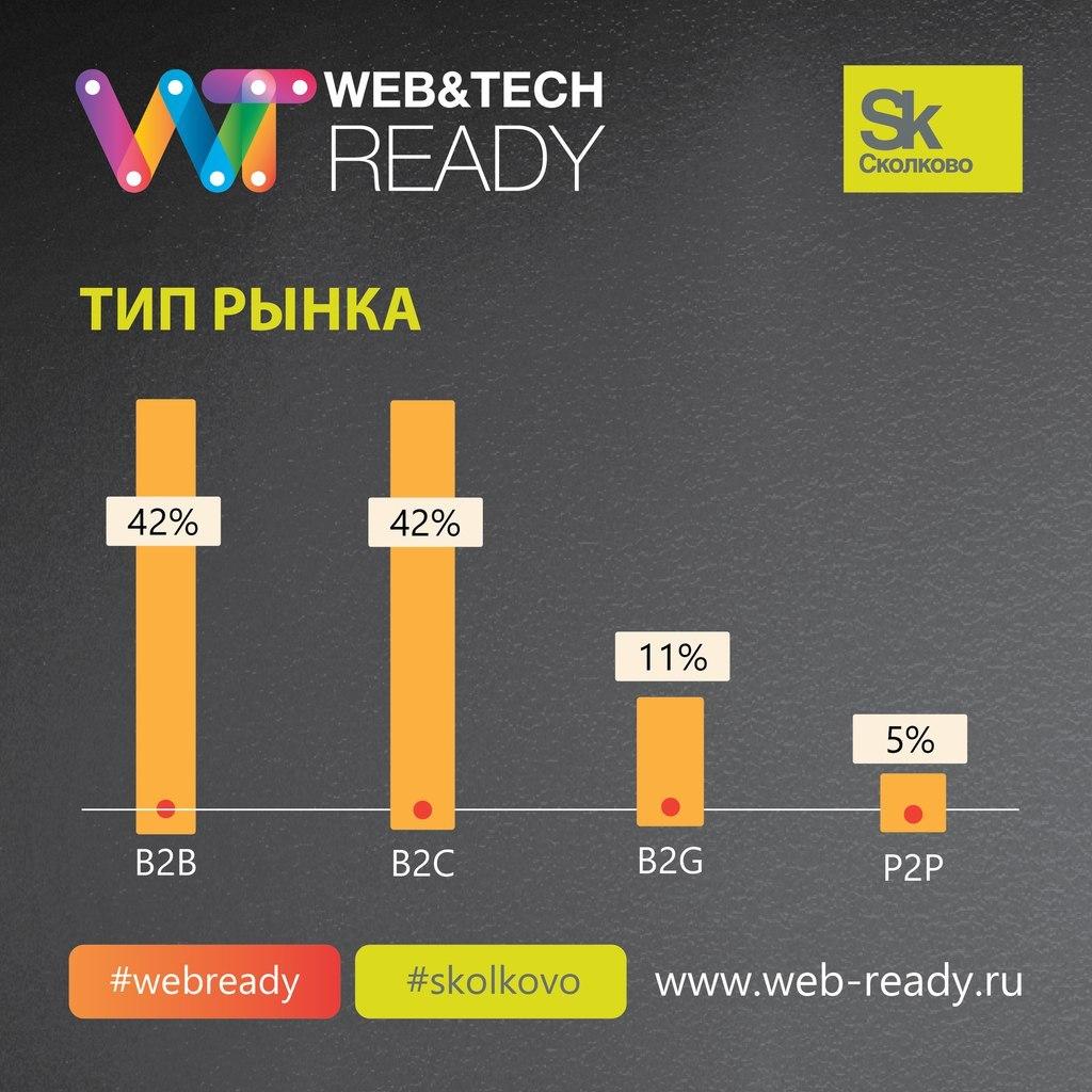 Итоги конкурса ИТ-проектов Web&Tech Ready 2015 и статистика по всем участникам конкурса - 4