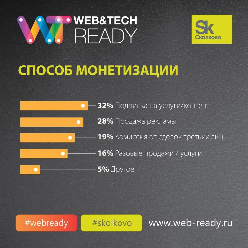 Итоги конкурса ИТ-проектов Web&Tech Ready 2015 и статистика по всем участникам конкурса - 5