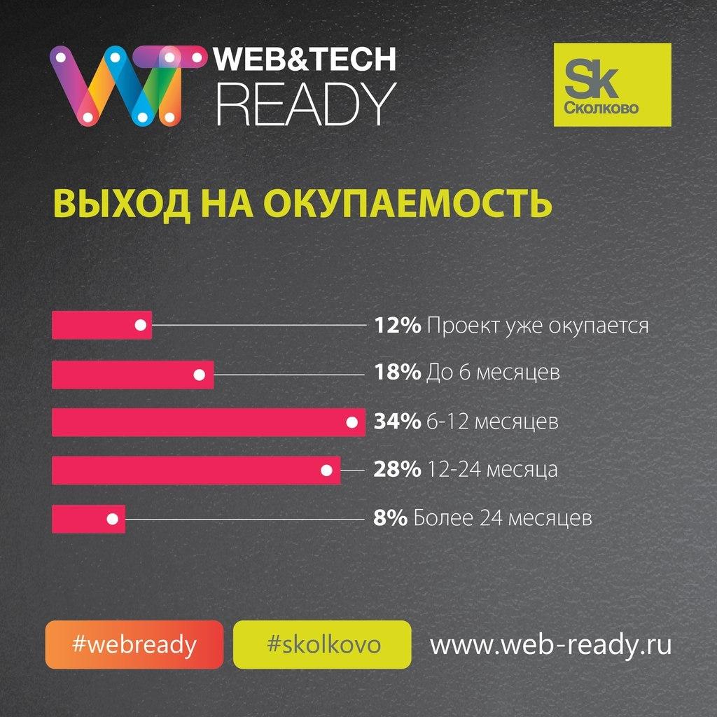 Итоги конкурса ИТ-проектов Web&Tech Ready 2015 и статистика по всем участникам конкурса - 6