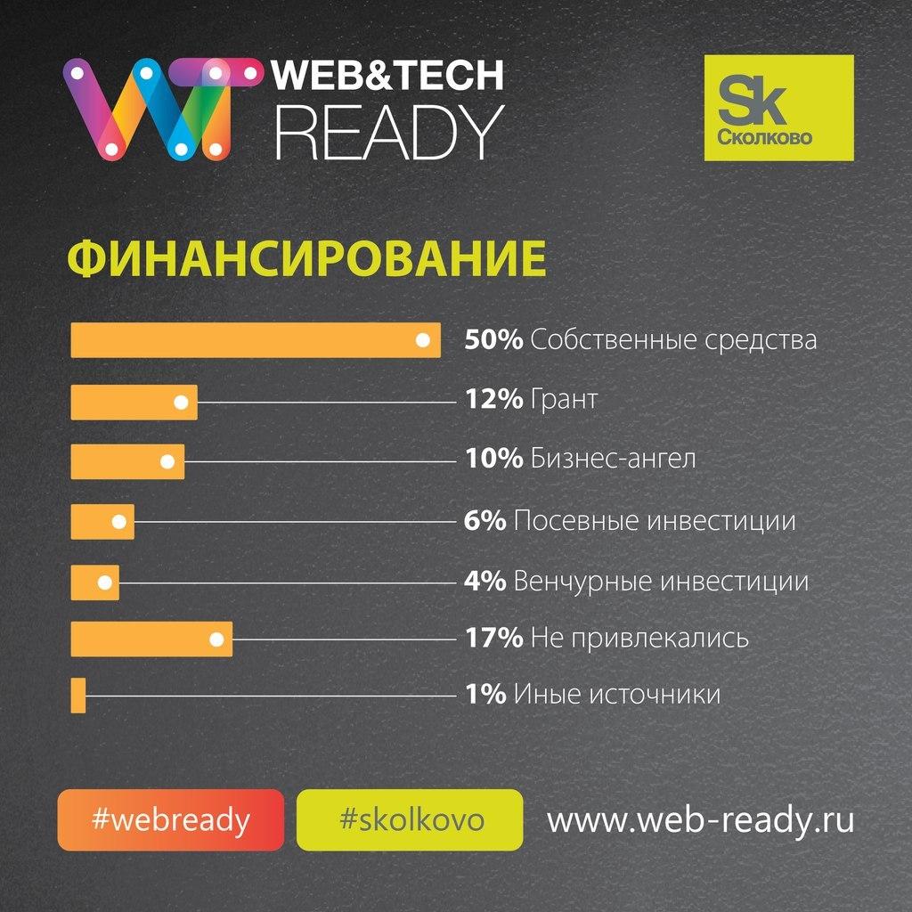 Итоги конкурса ИТ-проектов Web&Tech Ready 2015 и статистика по всем участникам конкурса - 8