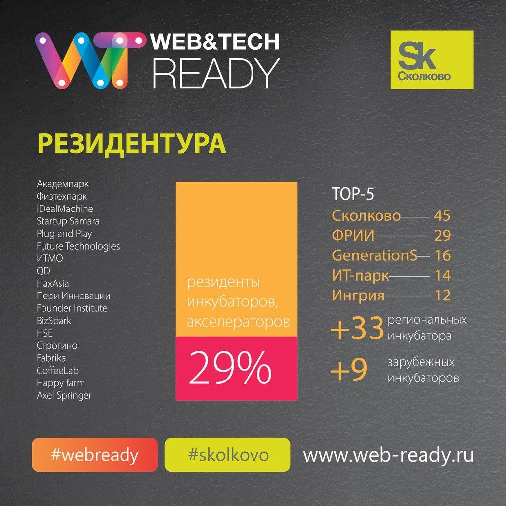 Итоги конкурса ИТ-проектов Web&Tech Ready 2015 и статистика по всем участникам конкурса - 1
