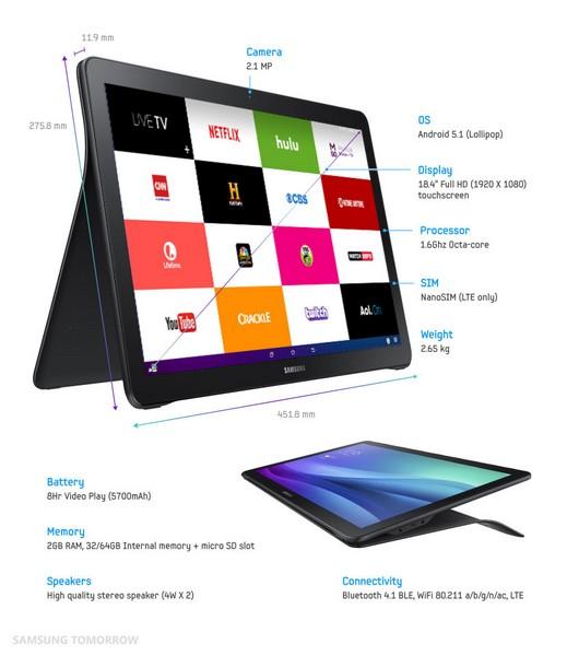 Устройство Samsung Galaxy View получило 2 ГБ ОЗУ