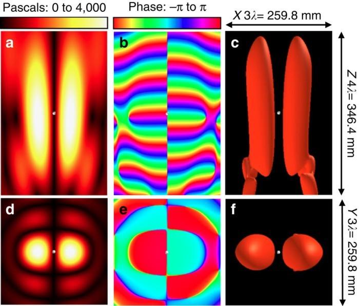Создан первый в мире «тяговый луч» для левитации предметов с помощью звуковых волн - 2
