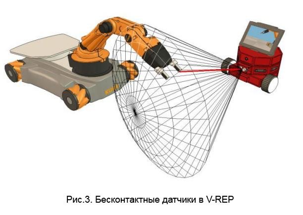 V-REP — гибкая и масштабируемая платформа для робомоделирования. Продолжение статьи - 2