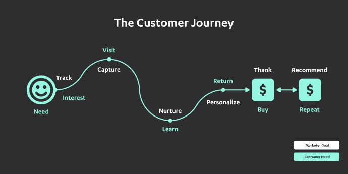 Путешествие от лида в клиента и далее в промоутера вашего бренда - 1