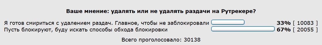 «Рутрекер» вынес на голосование вопрос об удалении сотен тысяч раздач - 1