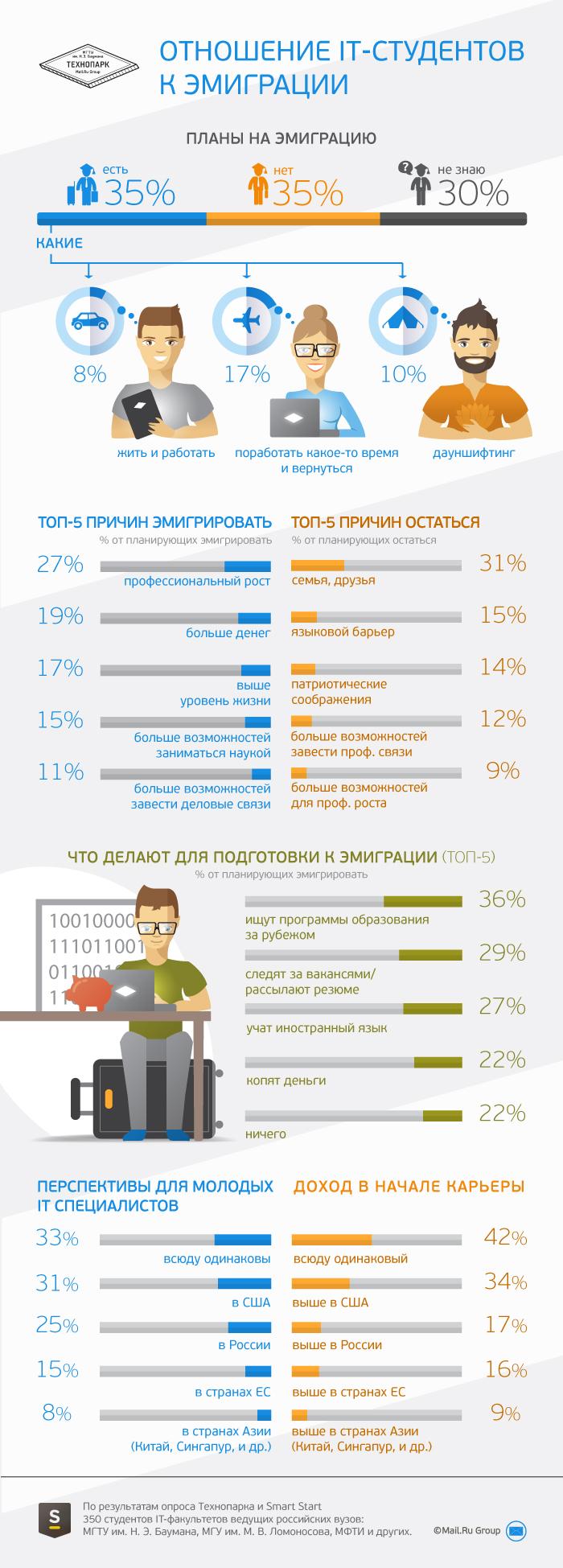 Эмигрировать хотя бы временно хотят 35% российских IT-студентов - 1