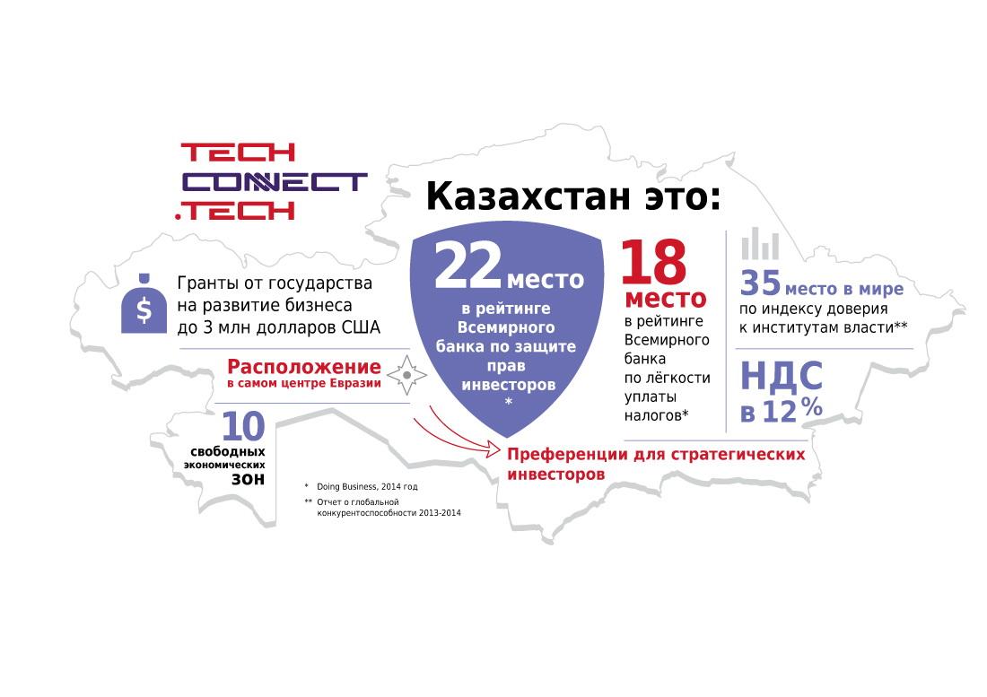 Почему нужно бросить все и ехать делать стартап в Казахстане - 4