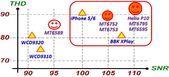 Система-на-чипе MediaTek Helio P10 - 18