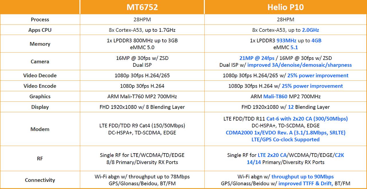 Система-на-чипе MediaTek Helio P10 - 6