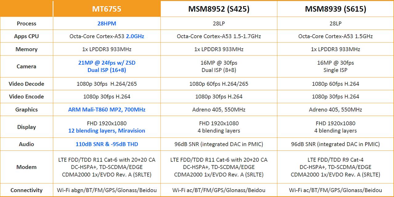 Система-на-чипе MediaTek Helio P10 - 7