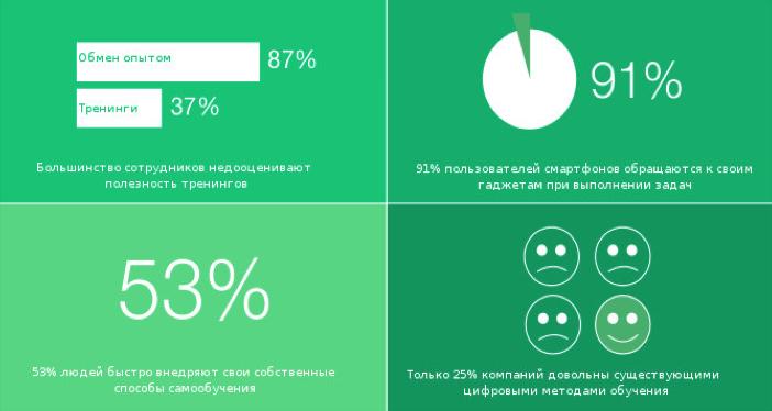 Доклад по лучшим методам обучения сотрудников онлайн - 2